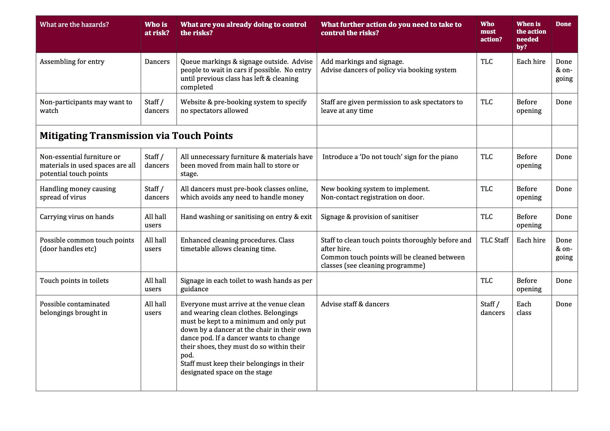 Covid-19 Risk Assessment for TLC 2